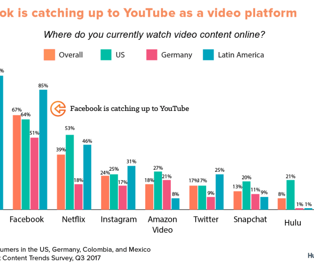 While Youtube Is Clearly Seen To Be The Dominant Place To Watch Video Online Facebook Is Showing Signs Of Catching Up This Is Particularly The Case In The