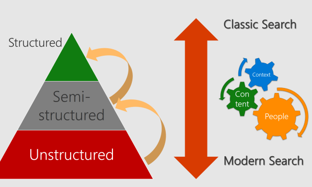 My Thoughts about Modern Search Experiences in Office 365 – Microsoft Ignite Reflections