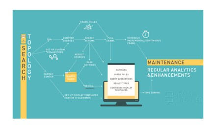 The Process of SharePoint Search Configuration – Infographic