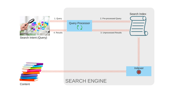 Search processes - search results come from the search index