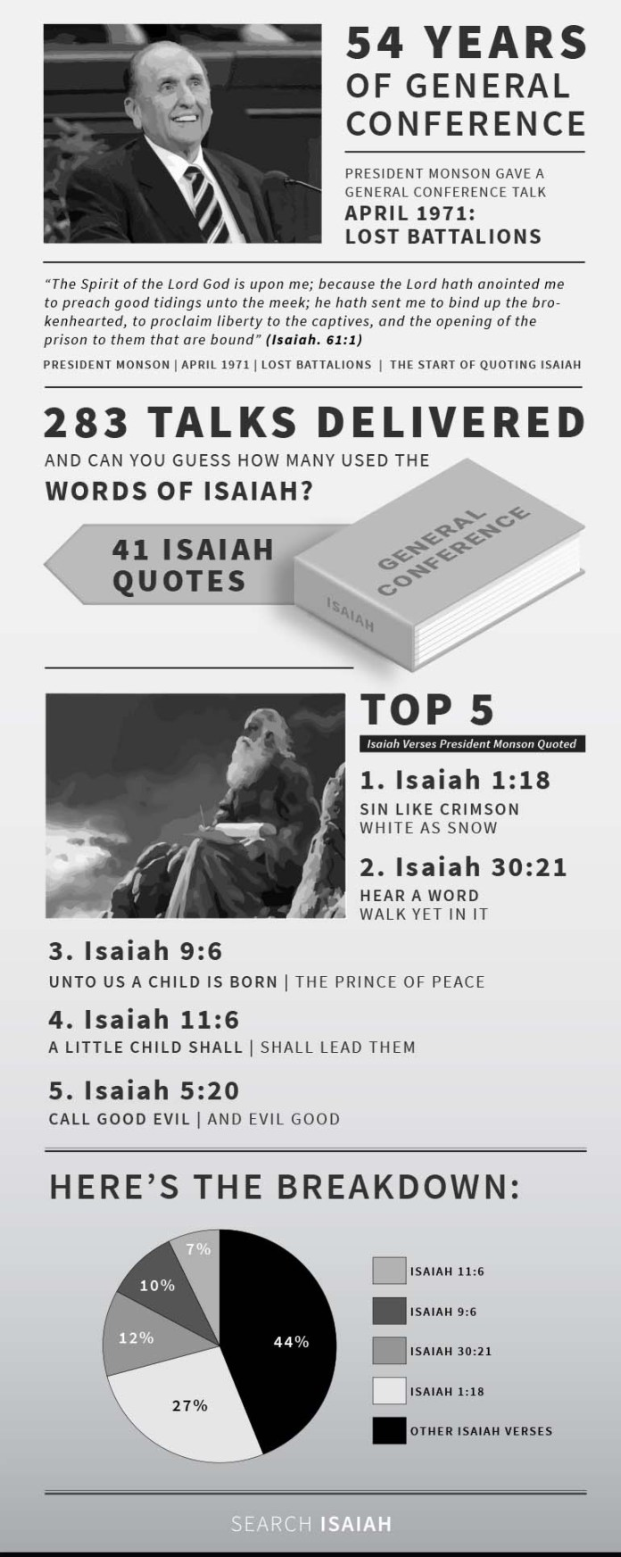 Thomas S. Monson's Top Five Isaiah Quotes Infographic
