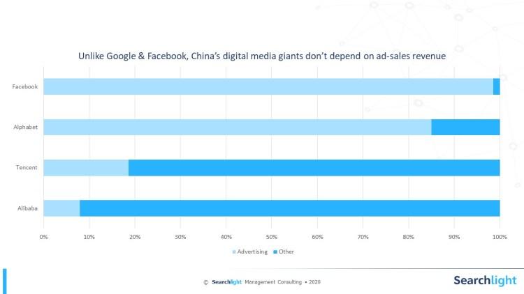 China Digital Giants