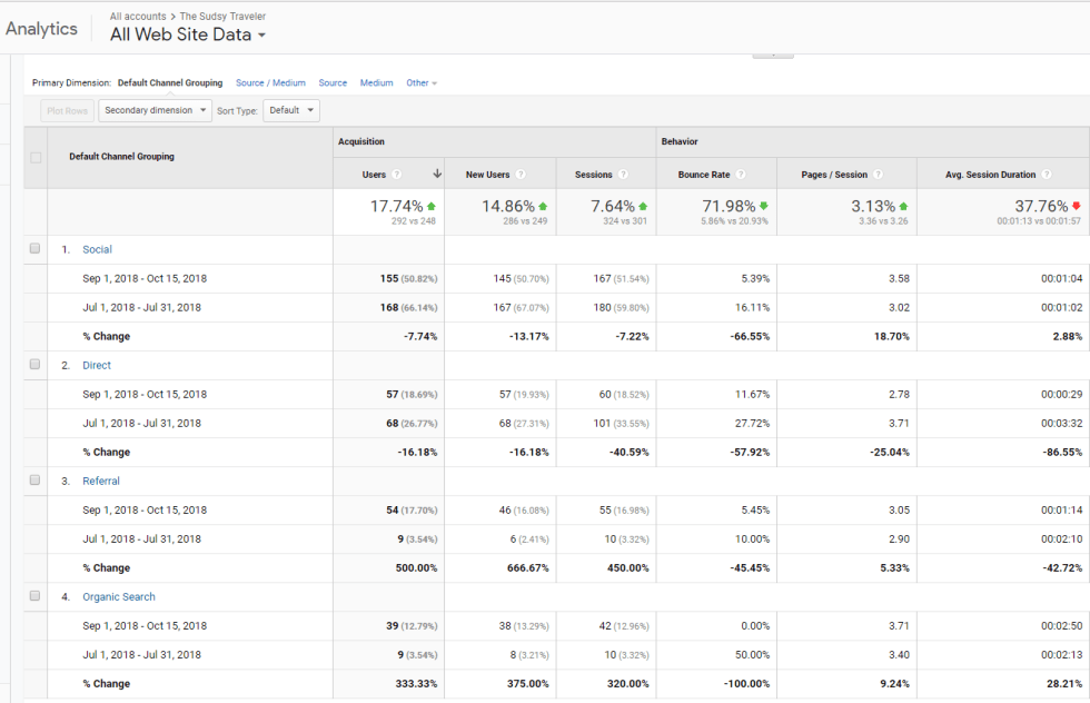 Project1- Analytics Organic Search - Search Meow Marketing