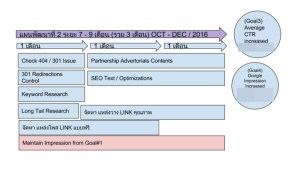 FIG 2. SEO development process, brief planning based on Impression vol. and site authority improvement