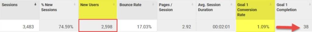 การทำ โฆษณา Google AdWords โดยมี Goal Conversion ด้วย