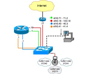 Router Expert: Initial configuration of a Cisco 1200 802