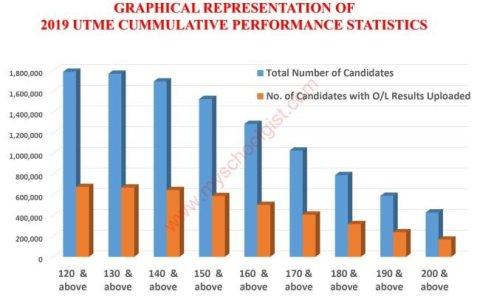 Jamb Admission and Matriculation Board (JAMB) Reveal 2019 UTME Result Cumulative Performance Statistics 1