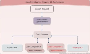 SharePoint Search and FAST Search for SharePoint