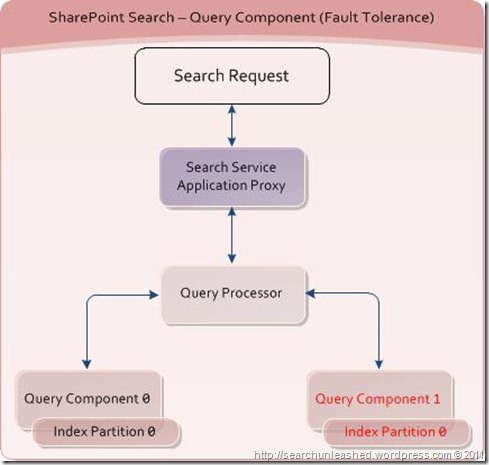 SharePoint Search and FAST Search for SharePoint Architecture Diagrams – Fault Tolerance and Performance (1/6)
