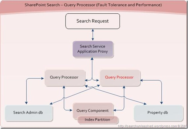 SharePoint Search and FAST Search for SharePoint Architecture Diagrams – Fault Tolerance and Performance (5/6)