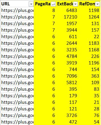 backlink count for google+ profiles