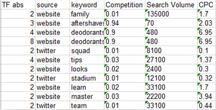 Free SEO Tools That I Love (and Actually Use): Keyword Research