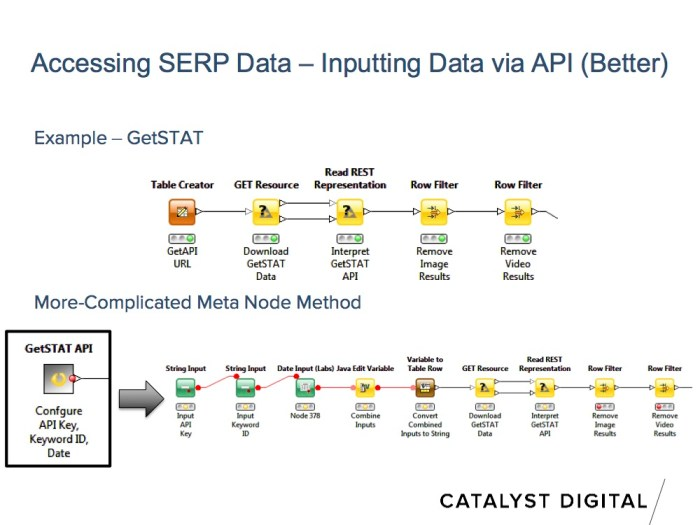 serp data from rank tracker api example slide