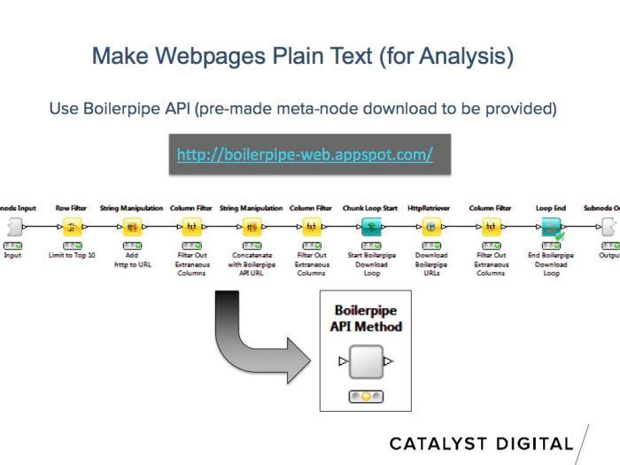 boilerpipe api node workflow