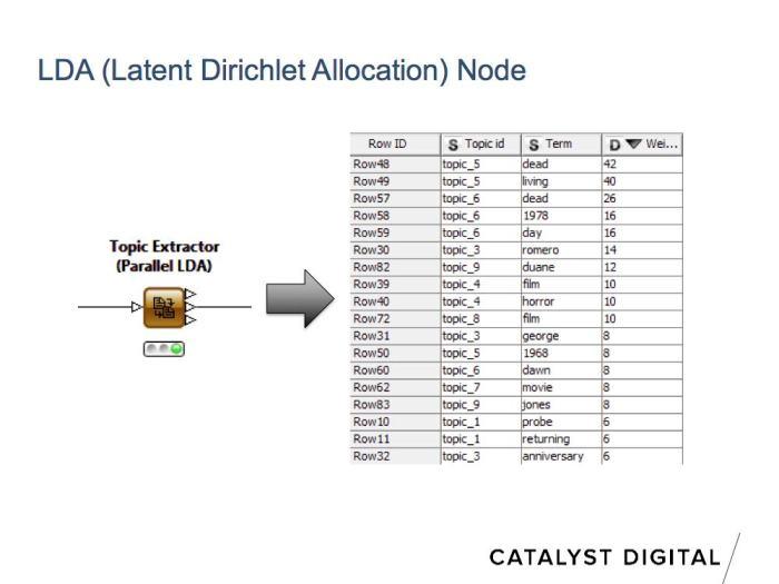 LDA keyword analysis for SEO in KNIME