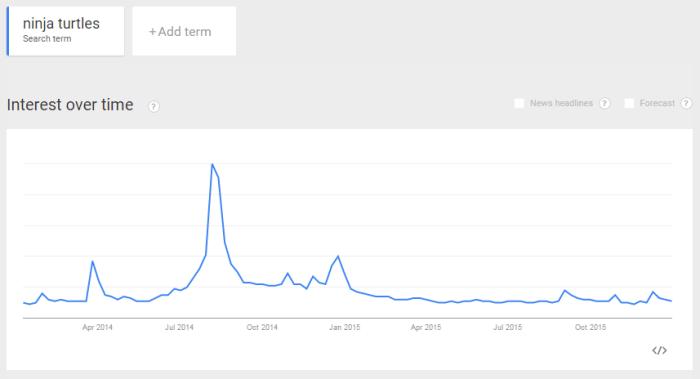 sample google trends graph