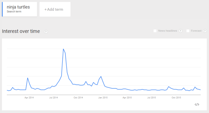 sample google trends graph