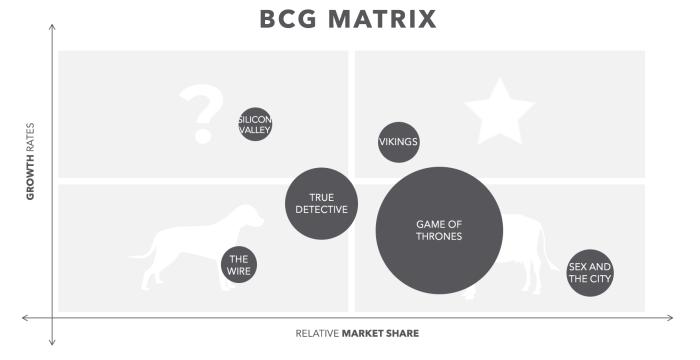 BCG Search Matrix