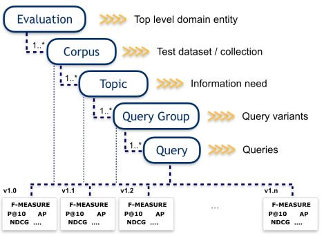 RRE Domain Model