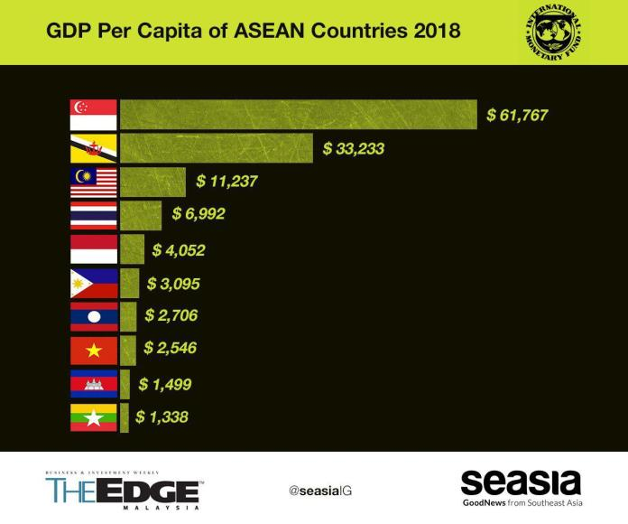 Latest 2018 Economies Ranking Of Gdp Per Capita Of Southeast Asian Countries Seasia Co
