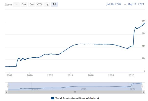 圖1:美聯儲的資產負債表在過去一年急速飆升