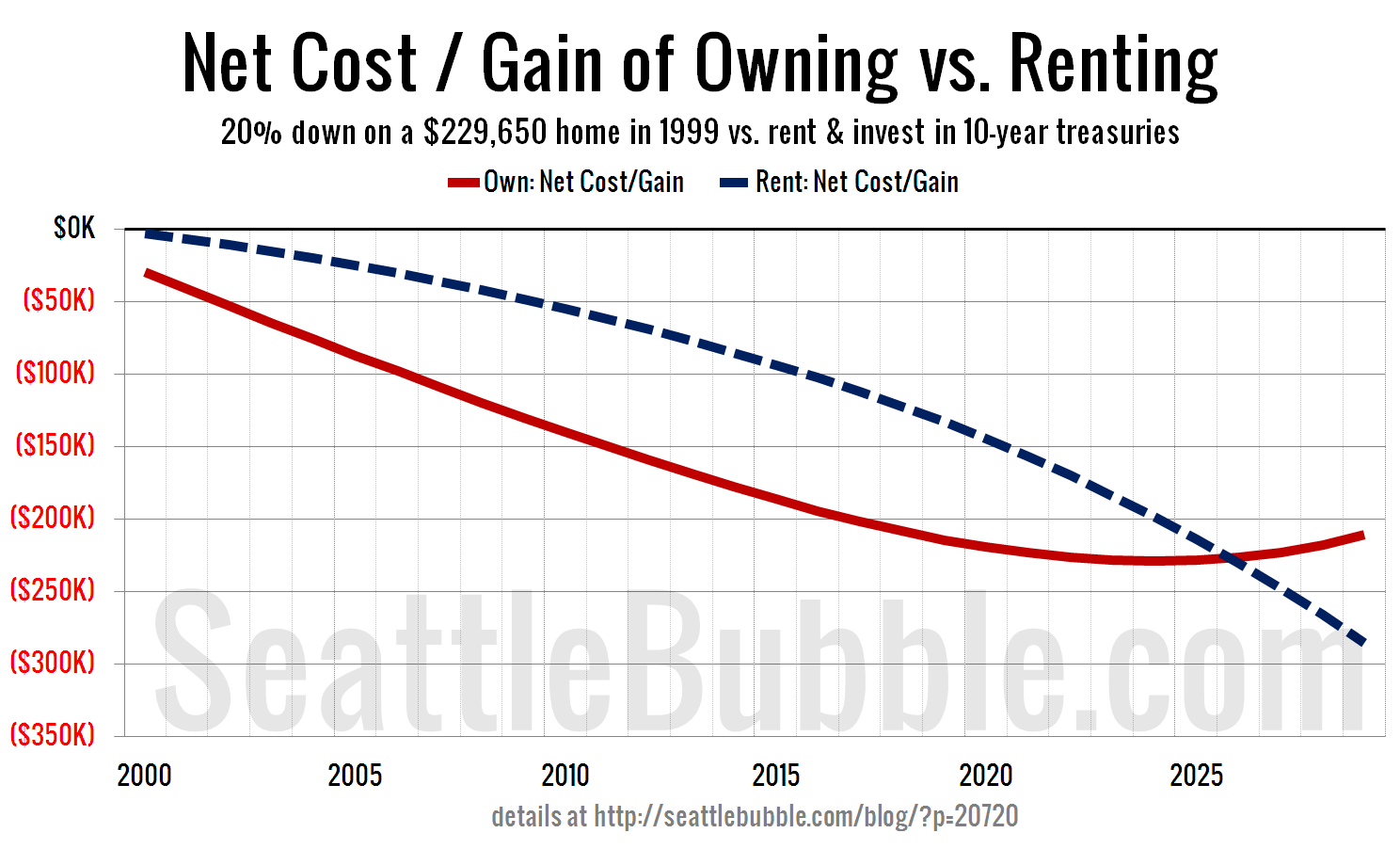 Your Mortgaged Home Is Not An Investment Seattle Bubble