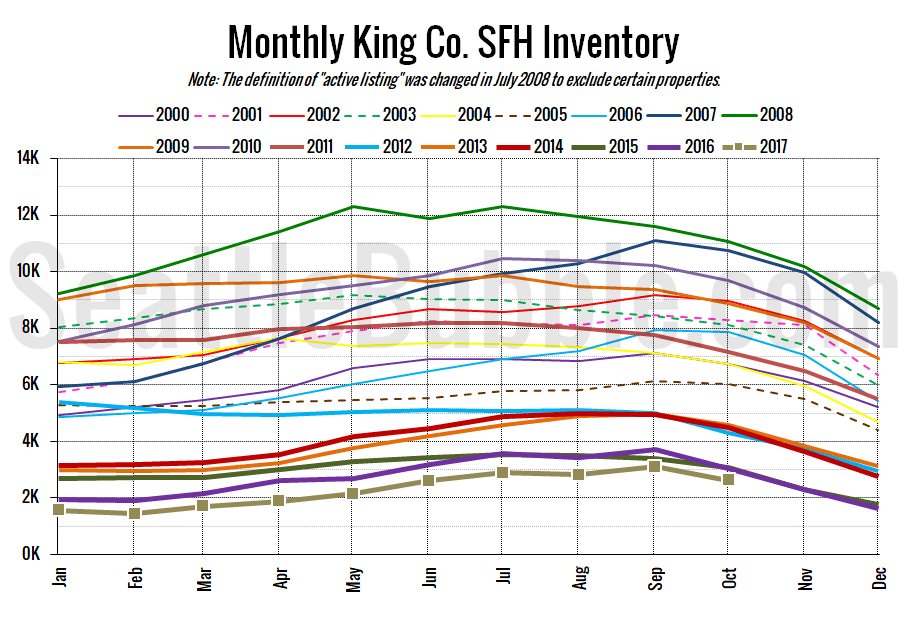 Affordable-Housing-in-Seattle-Inventory