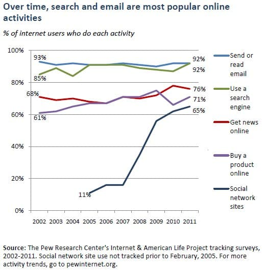 2011 pew internet study on search and email