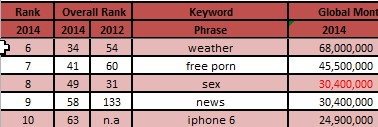 #6 through #10 top subjects on the internet - search