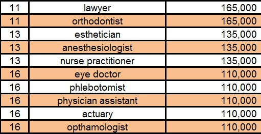 Nos 11-20th Top Occupations Searched Online