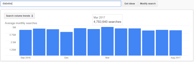diabetes monthly search volume