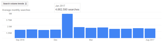 fall asleep monthly search volume