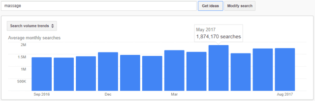 massage monthly search keyword volume