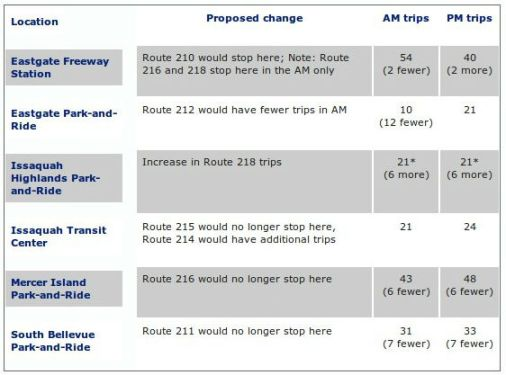 Table of Metro I-90 route changes