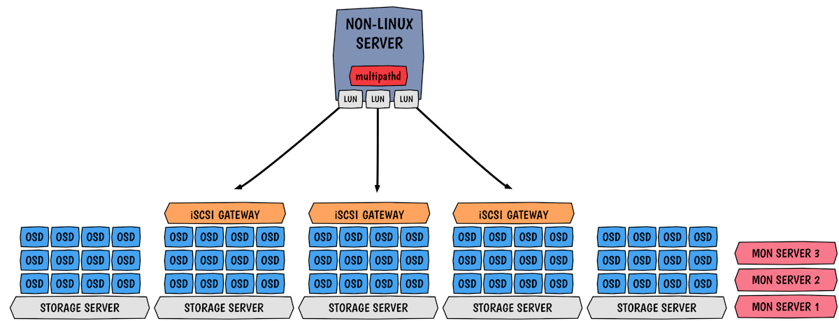 Ceph RBD and iSCSI design