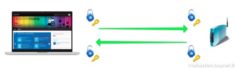 Comment fonctionne HTTPS - Chiffrement symétrique