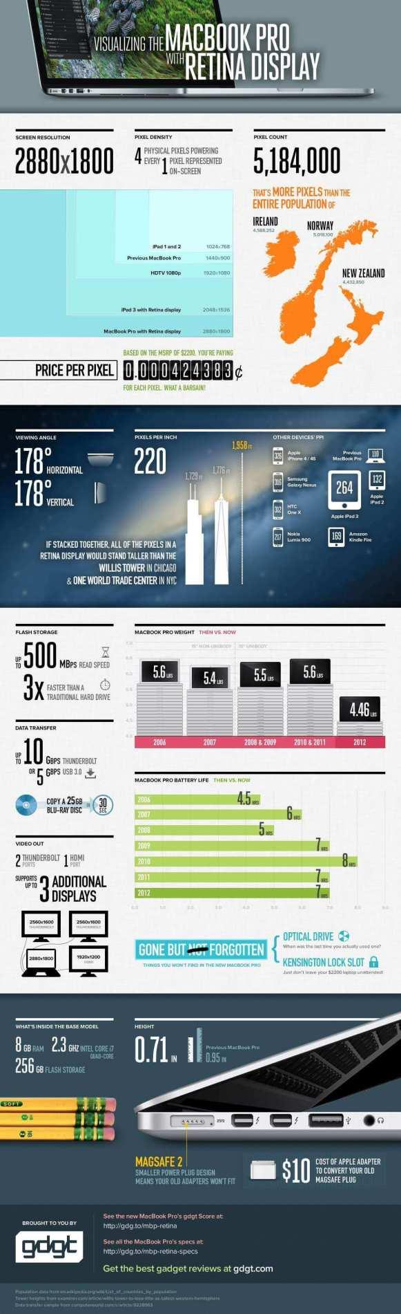 Infographic-Macbook-Pro-retina
