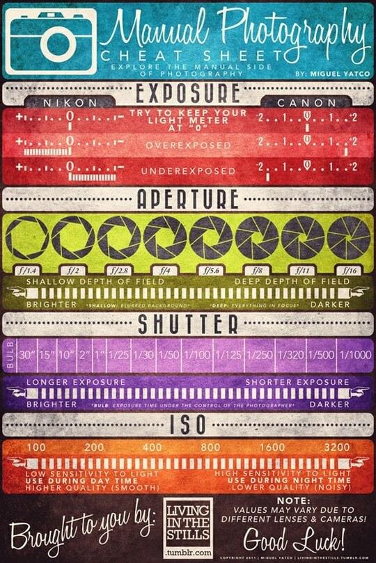 Infographie des réglages manuels en photographie