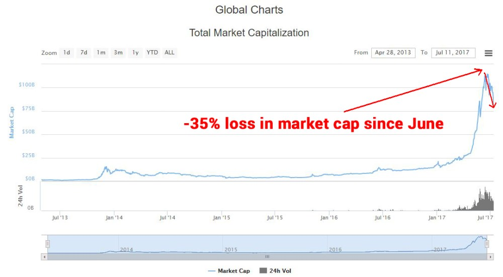 cryptocurrency market capitalization chart
