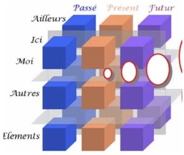 Les 3 dimensions dans lesquelles s'échappe le discours interne