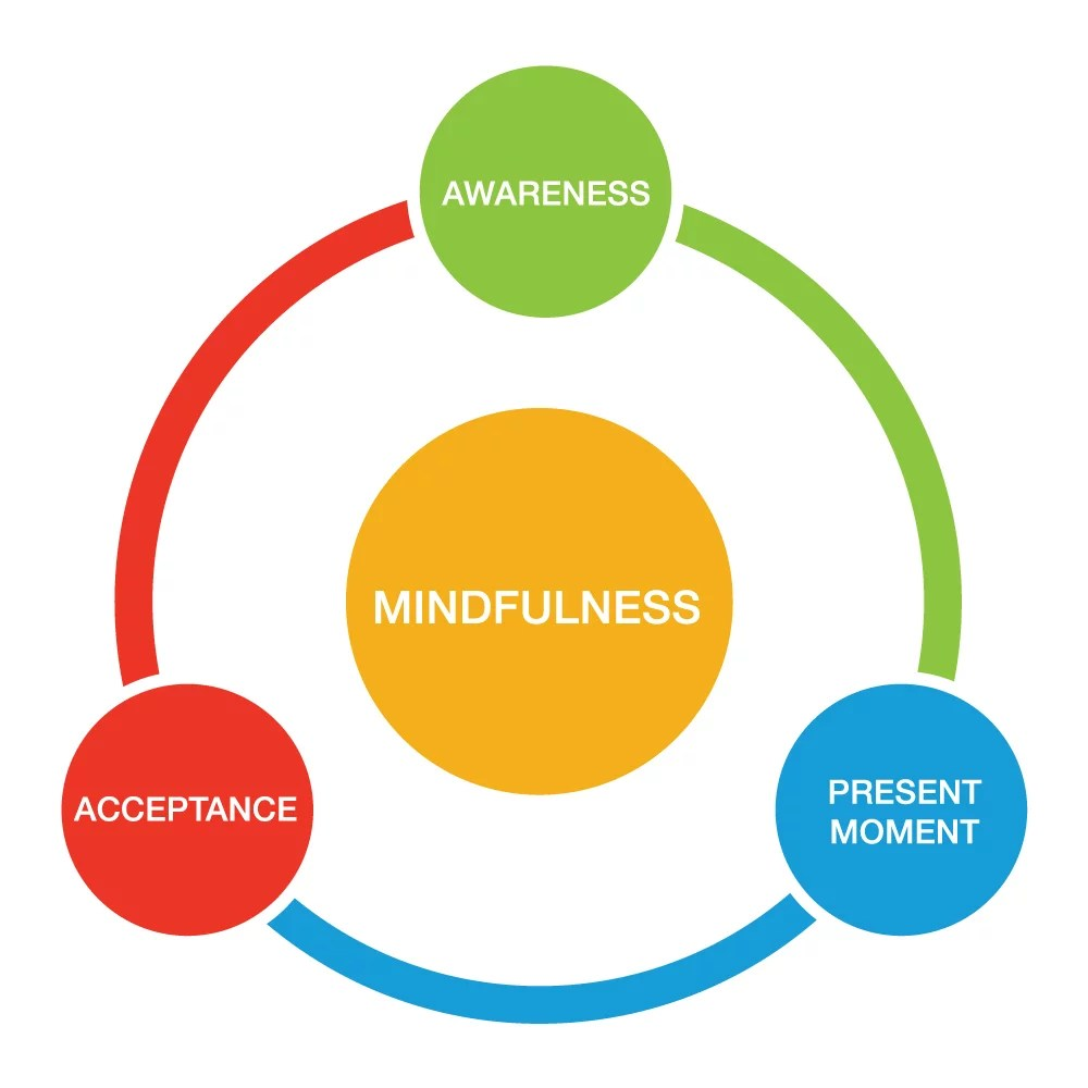 Le cercle de la pleine conscience - fondamental pour canaliser le discours interne