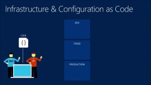 Infrastructure as Code | How do you know you need Infrastructure as Code? Part 1 | DevOps