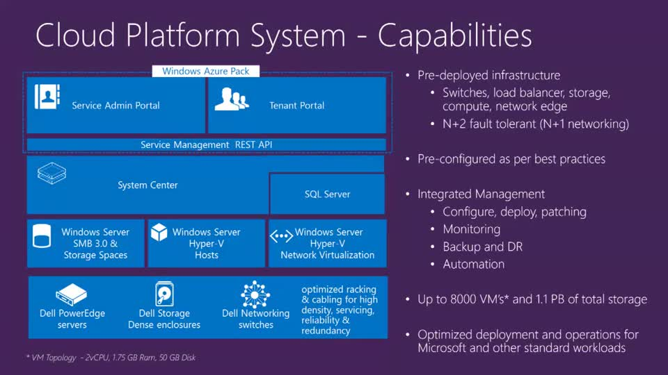 Architectural Deep Dive Into The Microsoft Cloud Platform