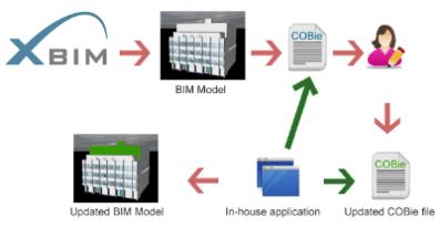Il flusso di lavoro -OpenBIM nella presentazione del suo X-Bim Toolkit.