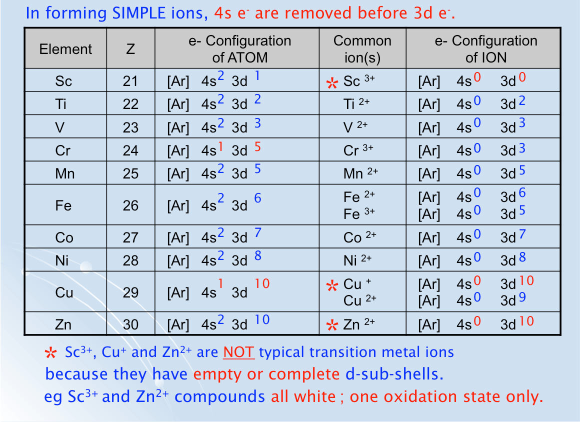General Properties Of Transition Metals