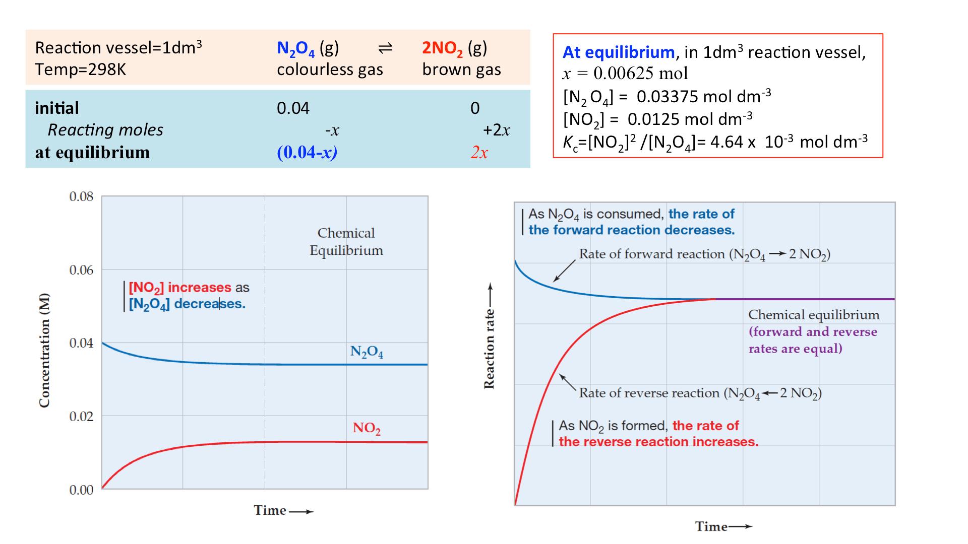 1 10 Equilibrium Constant Kc For Homogeneous Systems