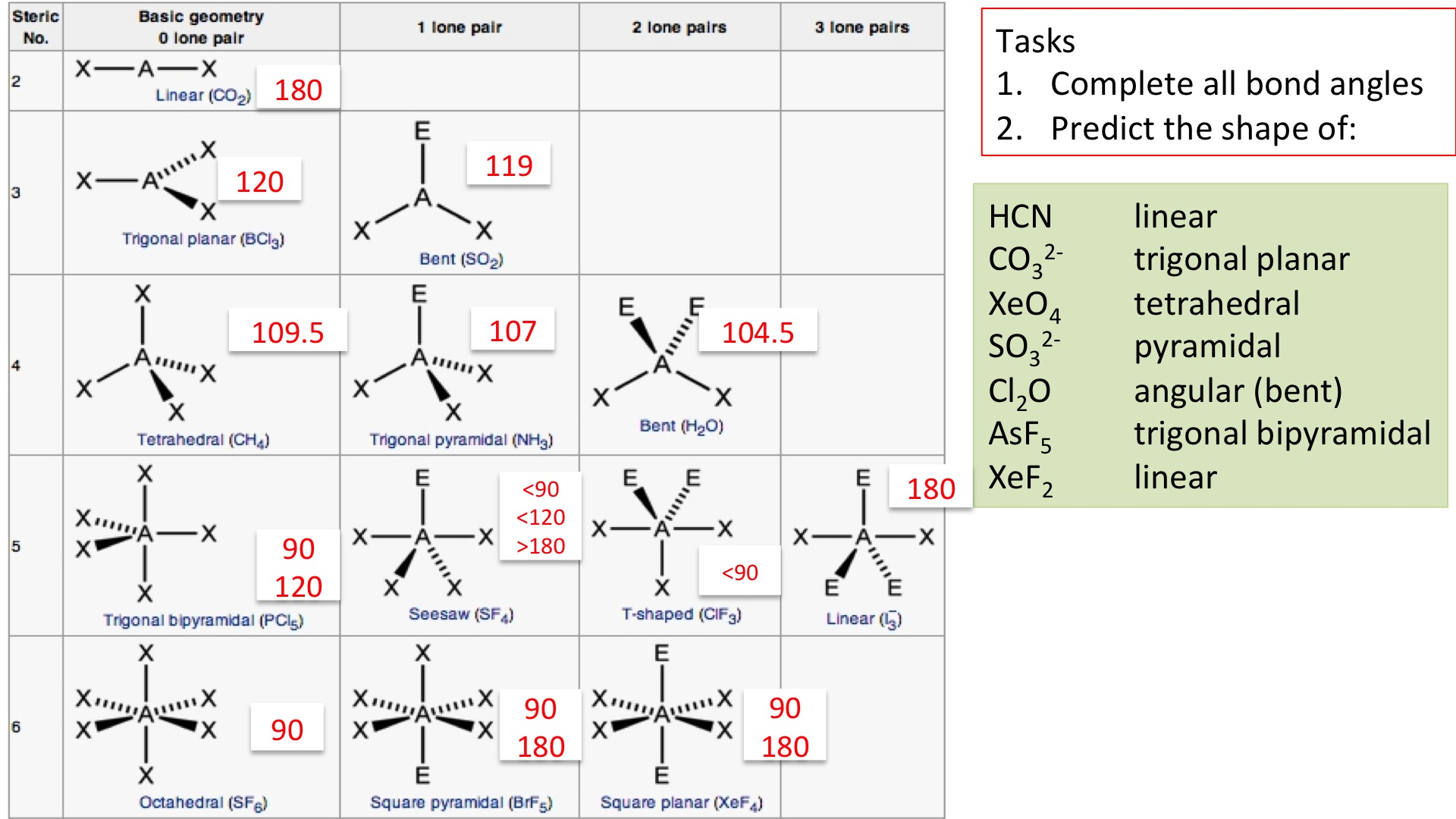Phet Molecule Shapes Worksheet Answers