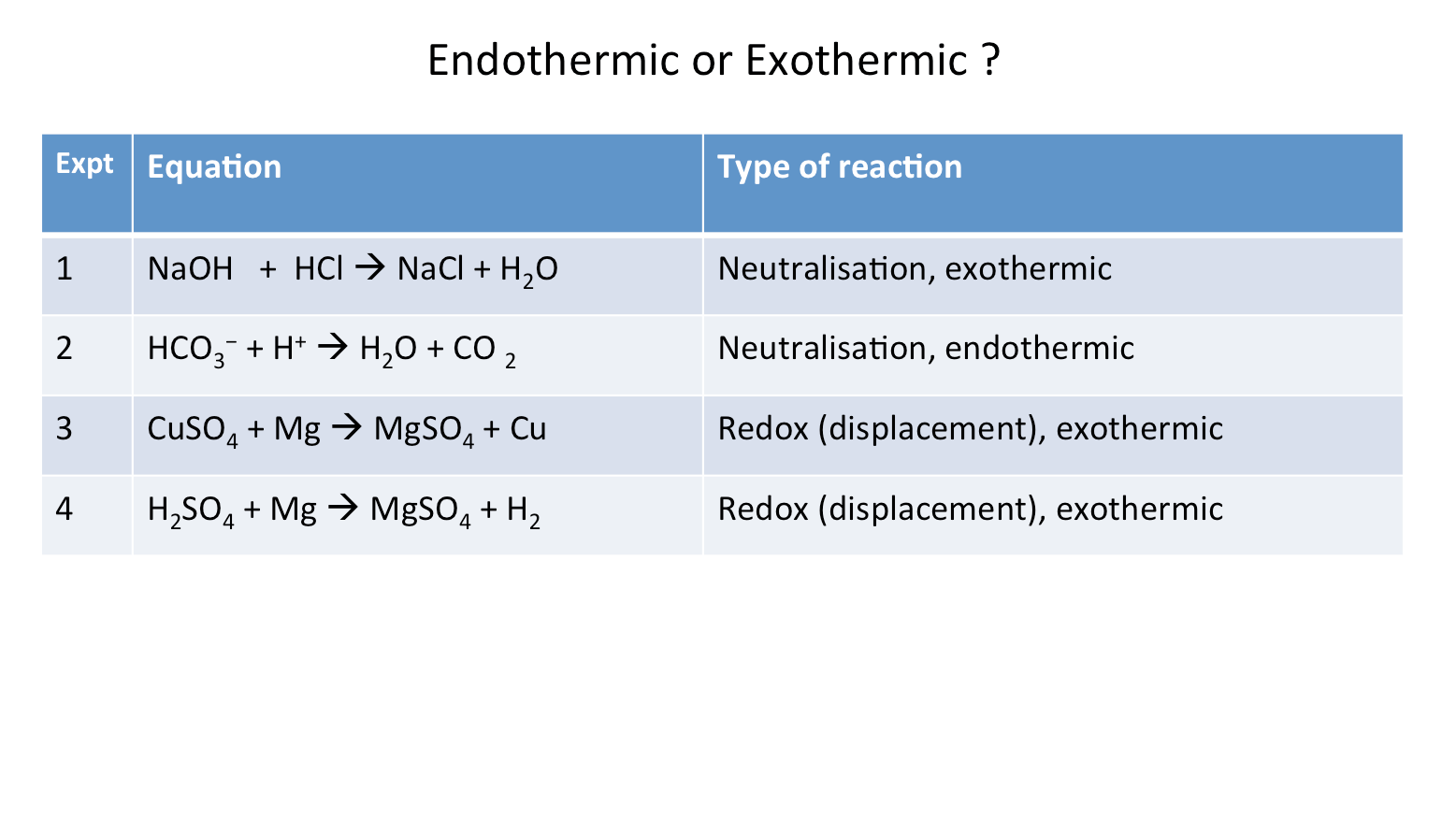 Exothermic Chemical Reaction Examples
