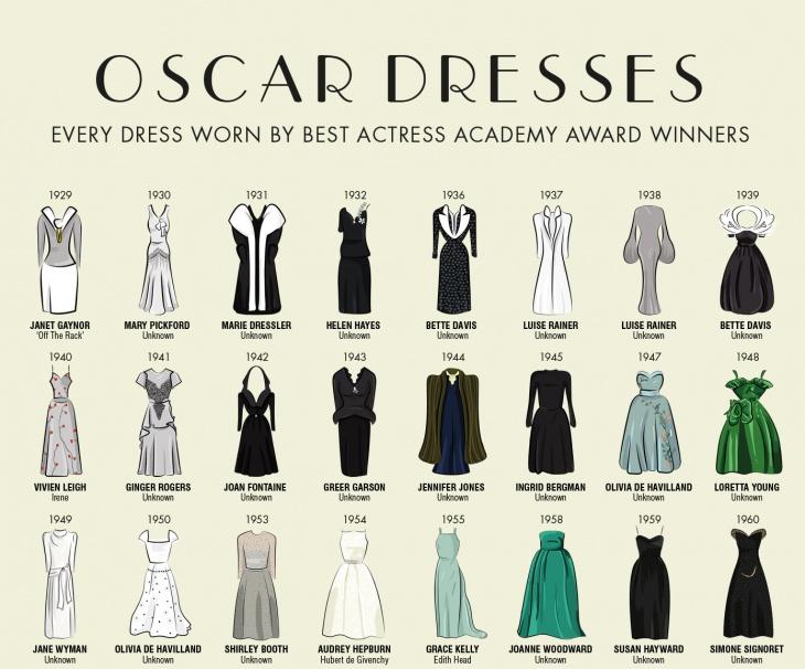 Еволюция на роклите на Оскарите