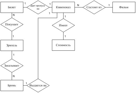 ER-модель